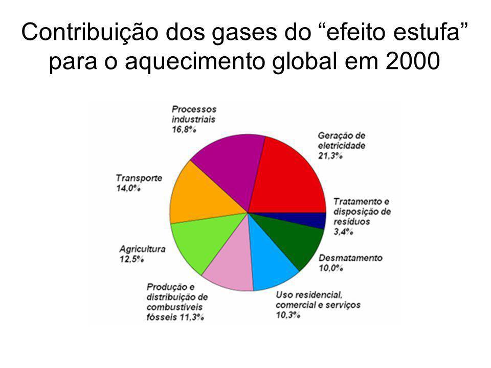 Contribuição dos gases do efeito estufa para o aquecimento global em 2000