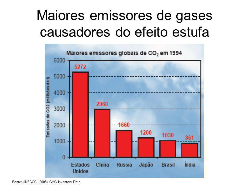 Maiores emissores de gases causadores do efeito estufa Fonte: UNFCCC (2005) GHG Inventory Data