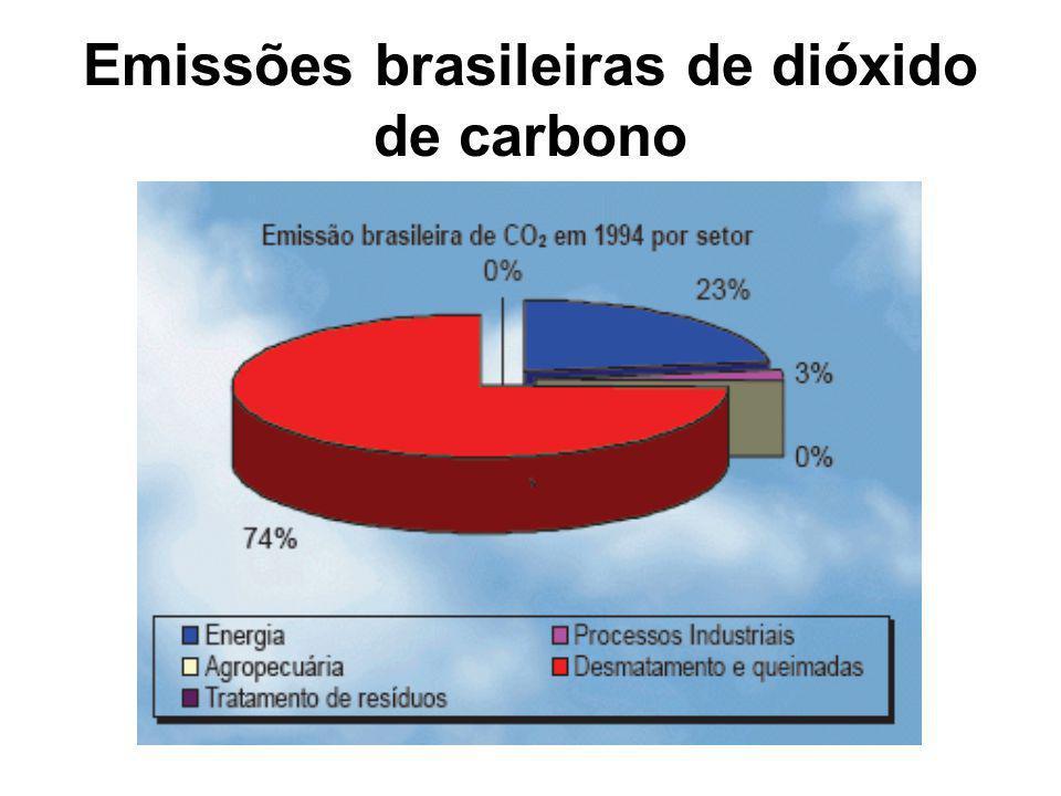 Emissões brasileiras de dióxido de carbono