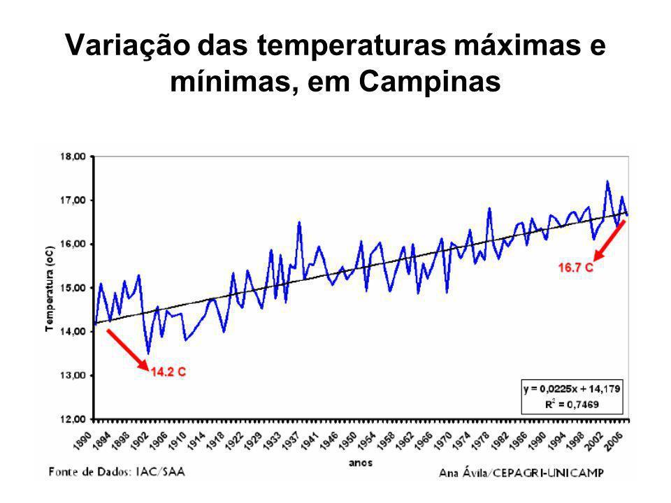 Variação das temperaturas máximas e mínimas, em Campinas