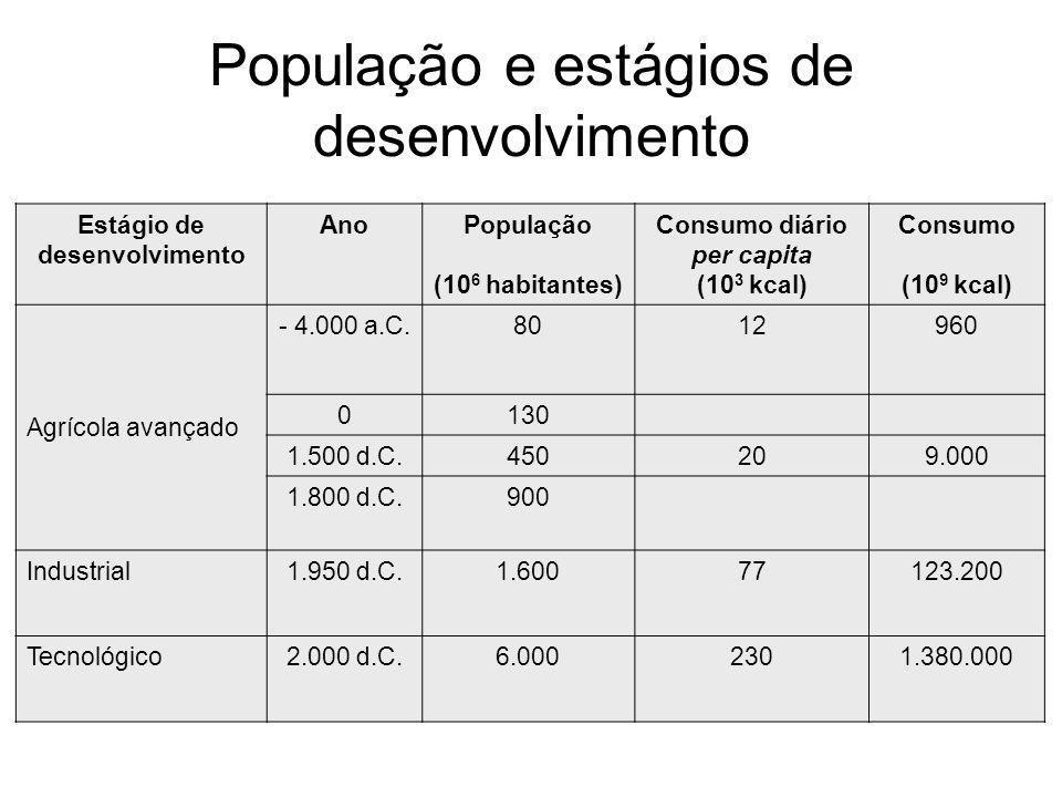 Estágio de desenvolvimento AnoPopulação (10 6 habitantes) Consumo diário per capita (10 3 kcal) Consumo (10 9 kcal) Agrícola avançado - 4.000 a.C.8012