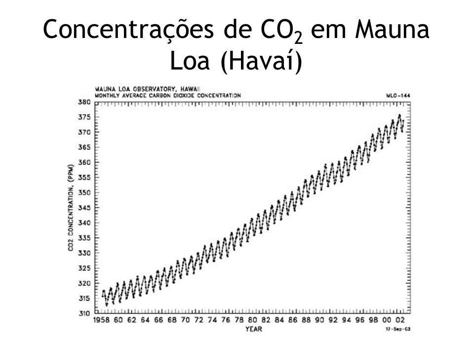 Concentrações de CO 2 em Mauna Loa (Havaí)