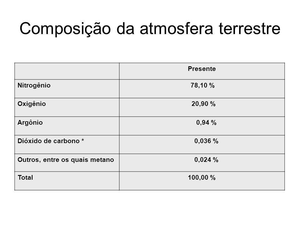 Composição da atmosfera terrestre Presente Nitrogênio 78,10 % Oxigênio 20,90 % Argônio 0,94 % Dióxido de carbono * 0,036 % Outros, entre os quais meta