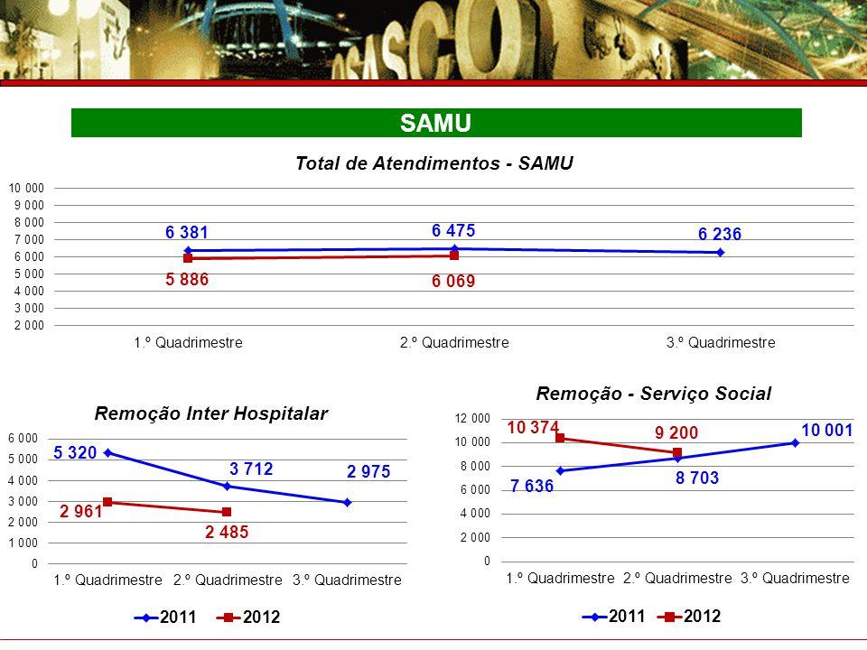 Prefeitura do Município de Osasco Secretaria de Saúde Prestação de Contas – 4° Trimestre 2007 SAMU