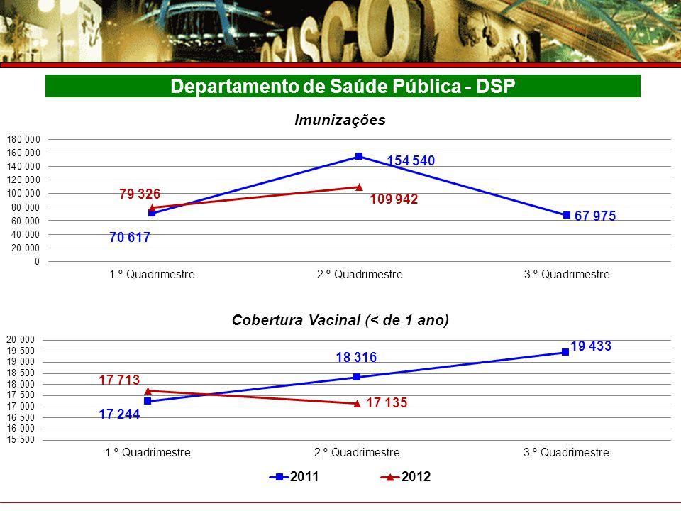Prefeitura do Município de Osasco Secretaria de Saúde Prestação de Contas – 4° Trimestre 2007 Departamento de Saúde Pública - DSP