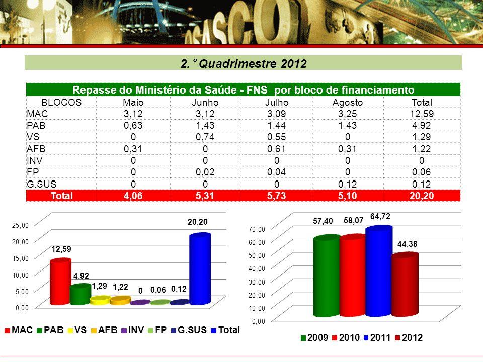 Prefeitura do Município de Osasco Secretaria de Saúde Prestação de Contas – 4° Trimestre 2007 Fonte: Sistema de Administração Orçamentária - NAJA 2.°