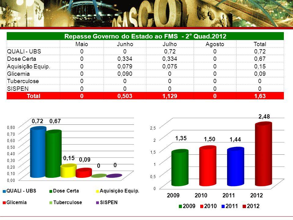 Prefeitura do Município de Osasco Secretaria de Saúde Prestação de Contas – 4° Trimestre 2007 Repasse Governo do Estado ao FMS - 2° Quad.2012 MaioJunh