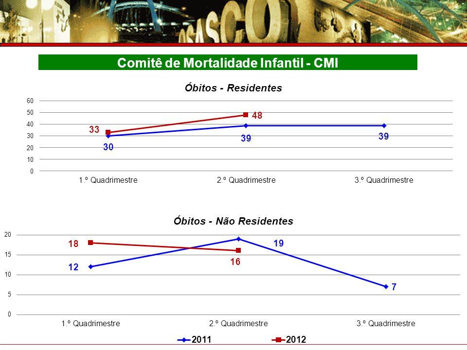 Prefeitura do Município de Osasco Secretaria de Saúde Prestação de Contas – 4° Trimestre 2007 Comitê de Mortalidade Infantil - CMI