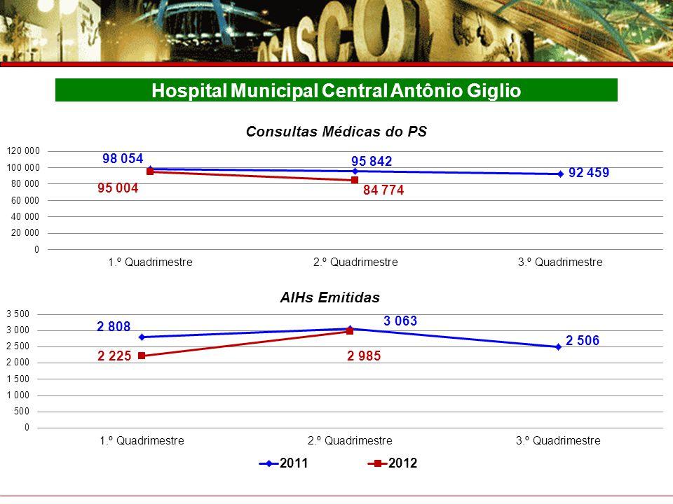 Prefeitura do Município de Osasco Secretaria de Saúde Prestação de Contas – 4° Trimestre 2007 Hospital Municipal Central Antônio Giglio