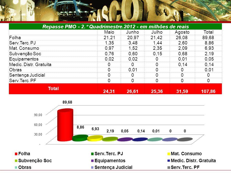 Prefeitura do Município de Osasco Secretaria de Saúde Prestação de Contas – 4° Trimestre 2007 RECEITA DO FMS (PMO + GOV FED + GOV EST) 2012 – em milhões de reais FONTE1.° Quad.2.° Quad.Total GOV.