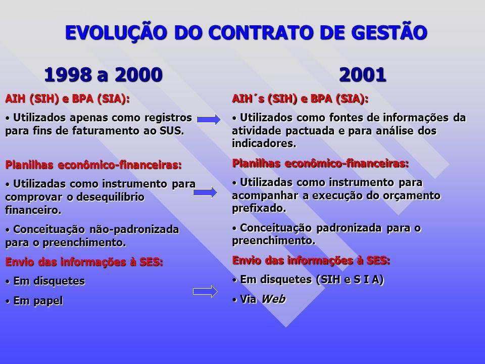 EVOLUÇÃO DO CONTRATO DE GESTÃO 1998 a 2000 AIH (SIH) e BPA (SIA): Utilizados apenas como registros para fins de faturamento ao SUS. Utilizados apenas