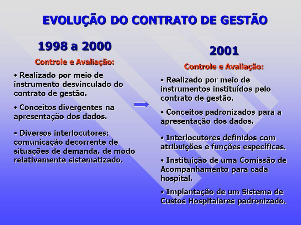 EVOLUÇÃO DO CONTRATO DE GESTÃO 1998 a 2000 Controle e Avaliação: Realizado por meio de instrumento desvinculado do contrato de gestão. Realizado por m
