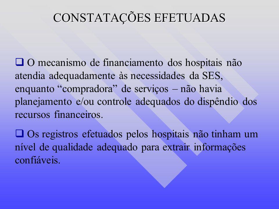 CONSTATAÇÕES EFETUADAS O mecanismo de financiamento dos hospitais não atendia adequadamente às necessidades da SES, enquanto compradora de serviços –