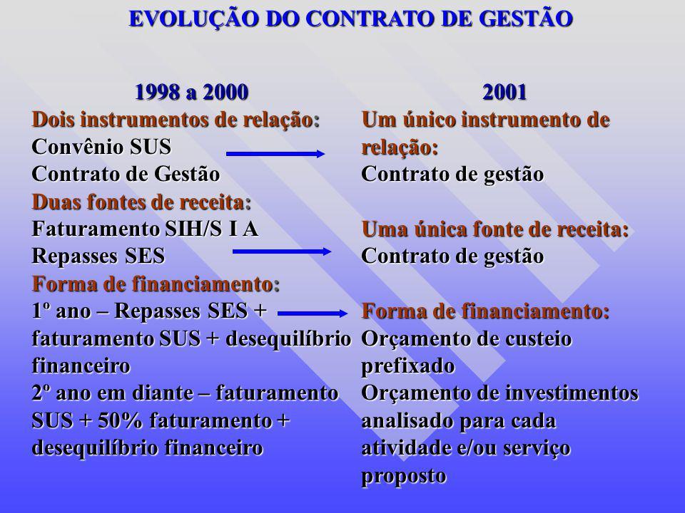 1998 a 2000 Dois instrumentos de relação: Convênio SUS Contrato de Gestão Duas fontes de receita: Faturamento SIH/S I A Repasses SES Forma de financia