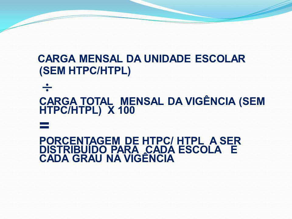 CARGA MENSAL DA UNIDADE ESCOLAR (SEM HTPC/HTPL) CARGA TOTAL MENSAL DA VIGÊNCIA (SEM HTPC/HTPL) X 100 = PORCENTAGEM DE HTPC/ HTPL A SER DISTRIBUÍDO PARA CADA ESCOLA E CADA GRAU NA VIGÊNCIA