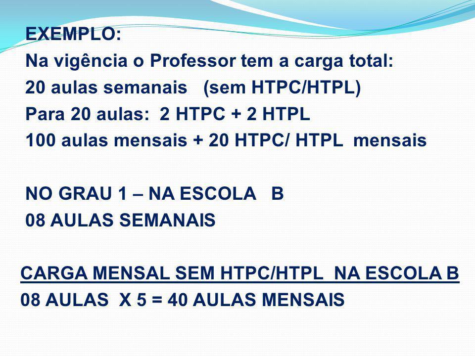 EXEMPLO: Na vigência o Professor tem a carga total: 20 aulas semanais (sem HTPC/HTPL) Para 20 aulas: 2 HTPC + 2 HTPL 100 aulas mensais + 20 HTPC/ HTPL mensais NO GRAU 1 – NA ESCOLA B 08 AULAS SEMANAIS CARGA MENSAL SEM HTPC/HTPL NA ESCOLA B 08 AULAS X 5 = 40 AULAS MENSAIS