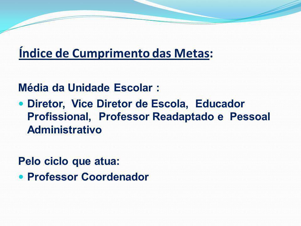 Índice de Cumprimento das Metas: Média da Diretoria: Funcionários da Diretoria de Ensino Afastados junto à Diretoria de Ensino Afastados junto aos CEES