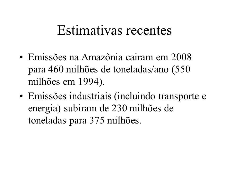 Estimativas recentes Emissões na Amazônia cairam em 2008 para 460 milhões de toneladas/ano (550 milhões em 1994).