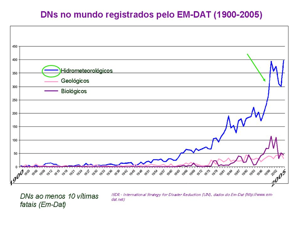 Número de DN hidrometeorológicos (1970-2005) 3