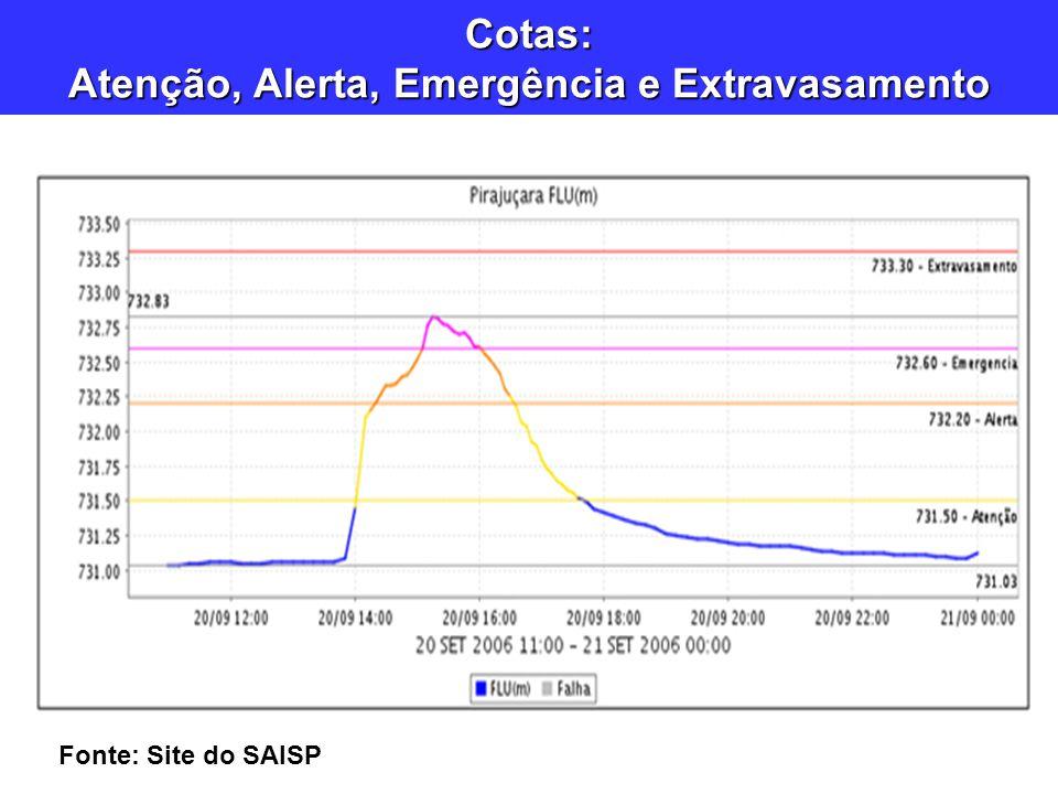 Cotas: Atenção, Alerta, Emergência e Extravasamento Fonte: Site do SAISP