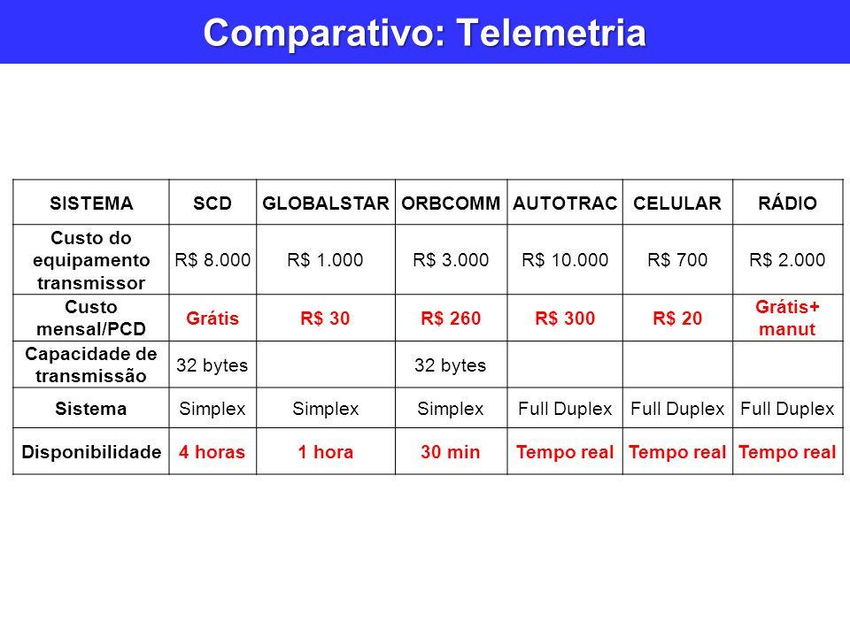 SISTEMASCDGLOBALSTARORBCOMMAUTOTRACCELULARRÁDIO Custo do equipamento transmissor R$ 8.000R$ 1.000R$ 3.000R$ 10.000R$ 700R$ 2.000 Custo mensal/PCD Grát