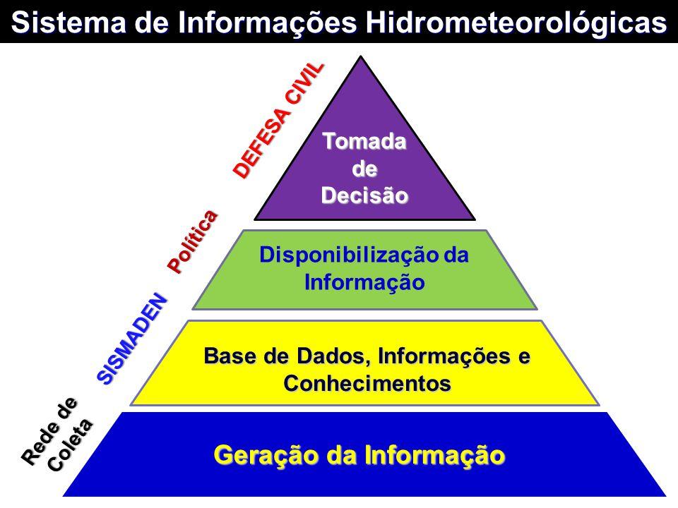 Base de Dados, Informações e Conhecimentos Disponibilização da Informação Geração da Informação Tomada de Decisão Rede de Coleta SISMADEN DEFESA CIVIL
