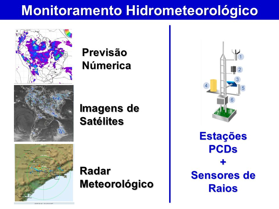 Monitoramento Hidrometeorológico Previsão Númerica Imagens de Satélites Radar Meteorológico Estações PCDs + Sensores de Raios