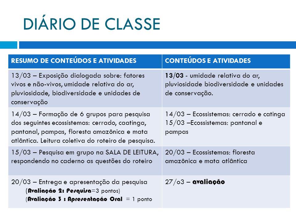 DIÁRIO DE CLASSE RESUMO DE CONTEÚDOS E ATIVIDADESCONTEÚDOS E ATIVIDADES 13/03 – Exposição dialogada sobre: fatores vivos e não-vivos, umidade relativa