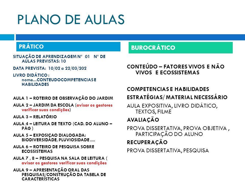 PLANO DE AULAS SITUAÇÃO DE APRENDIZAGEM Nº 01 Nº DE AULAS PREVISTAS: 10 DATA PREVISTA: 10/02 a 22/03/202 LIVRO DIDÁTICO : nome...CONTEUDOCOMPETENCIAS