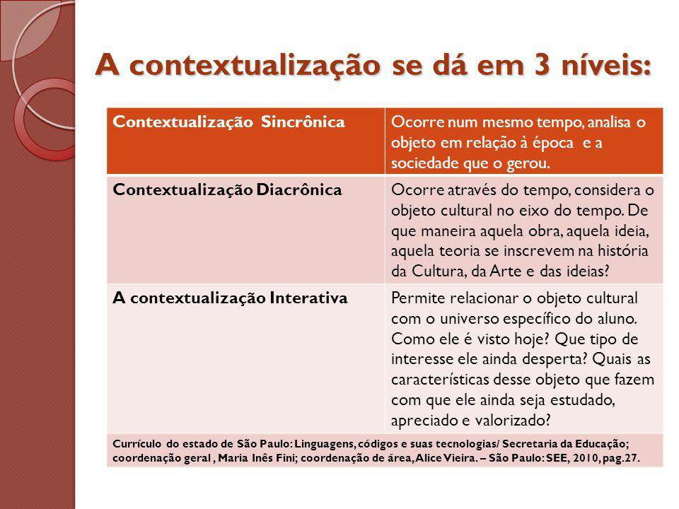 A contextualização se dá em 3 níveis: Contextualização SincrônicaOcorre num mesmo tempo, analisa o objeto em relação à época e a sociedade que o gerou.