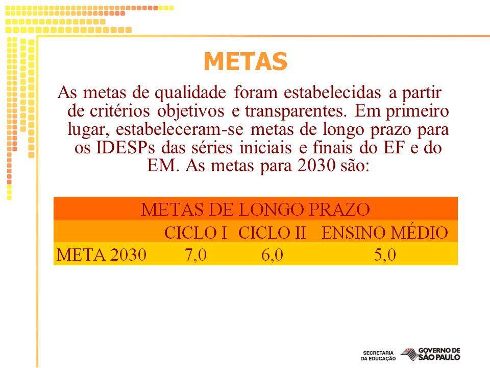 METAS As metas de qualidade foram estabelecidas a partir de critérios objetivos e transparentes. Em primeiro lugar, estabeleceram-se metas de longo pr