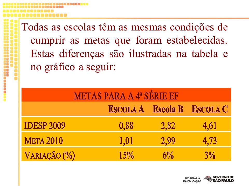 Todas as escolas têm as mesmas condições de cumprir as metas que foram estabelecidas. Estas diferenças são ilustradas na tabela e no gráfico a seguir:
