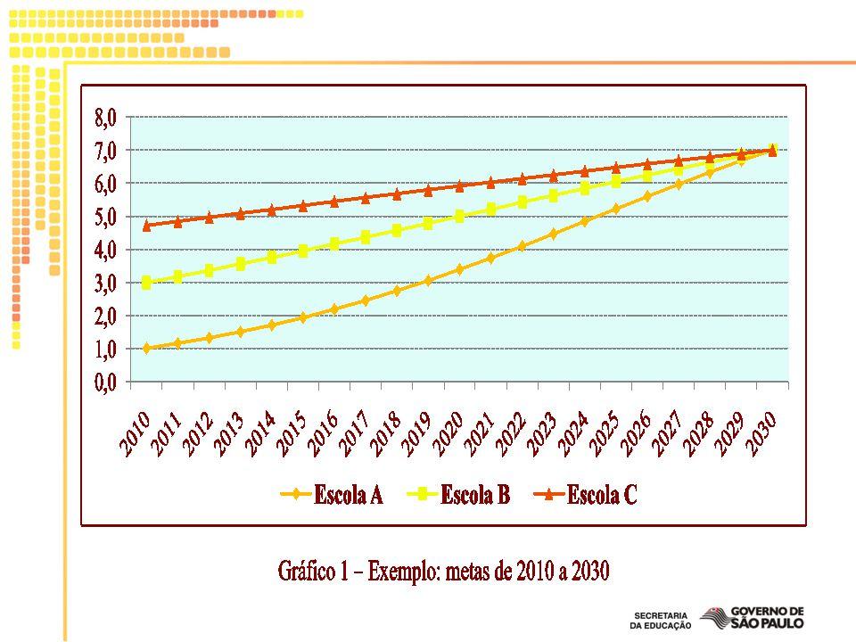Exemplo: O IDESP da 4ª série da Escola D é 4,09, maior que a média das escolas da rede em 0,23 pontos do IDESP (4,09 – 3,86).