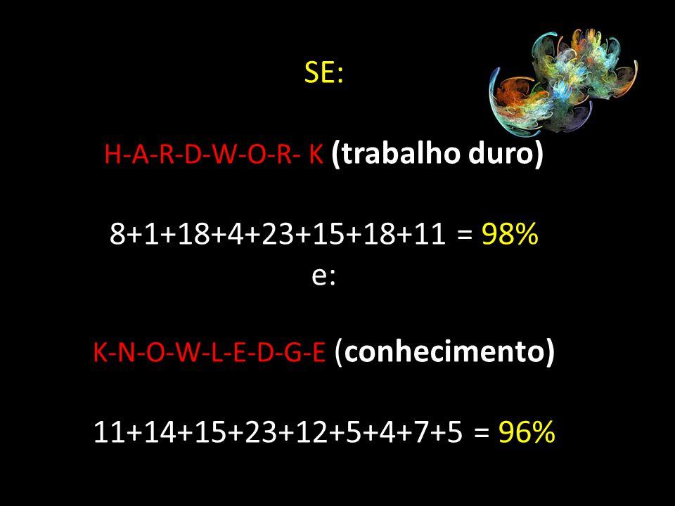 SE: H-A-R-D-W-O-R- K (trabalho duro) 8+1+18+4+23+15+18+11 = 98% e: K-N-O-W-L-E-D-G-E (conhecimento) 11+14+15+23+12+5+4+7+5 = 96%