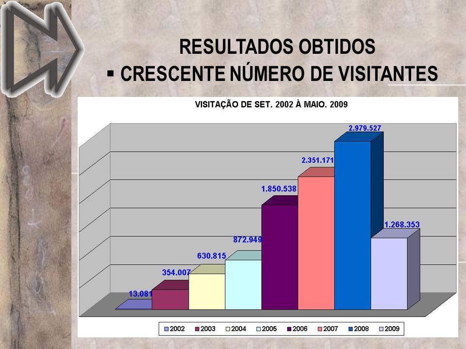 CRESCENTE NÚMERO DE VISITANTES RESULTADOS OBTIDOS