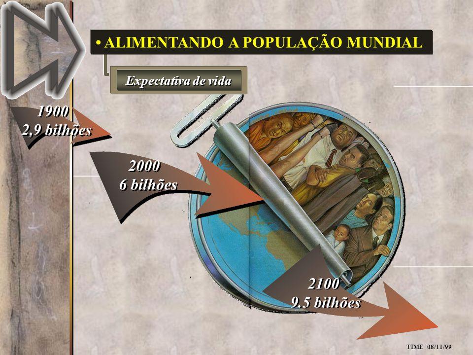 2000 6 bilhões 2000 6 bilhões Expectativa de vida ALIMENTANDO A POPULAÇÃO MUNDIAL 1900 2,9 bilhões 1900 2,9 bilhões TIME 08/11/99 2100 9.5 bilhões 210