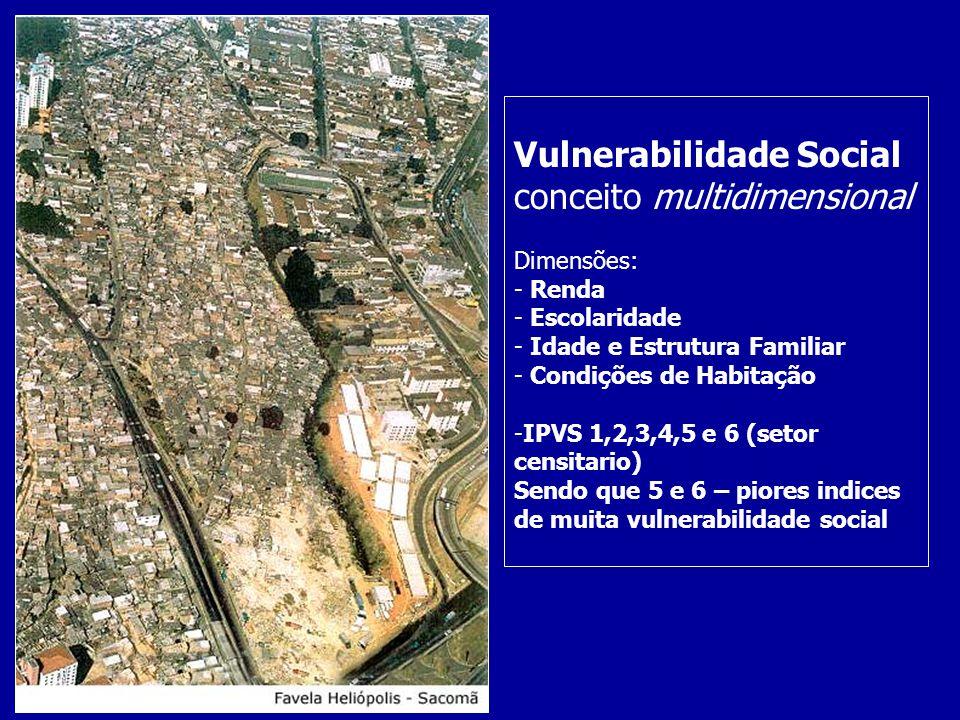 Vulnerabilidade Social conceito multidimensional Dimensões: - Renda - Escolaridade - Idade e Estrutura Familiar - Condições de Habitação -IPVS 1,2,3,4
