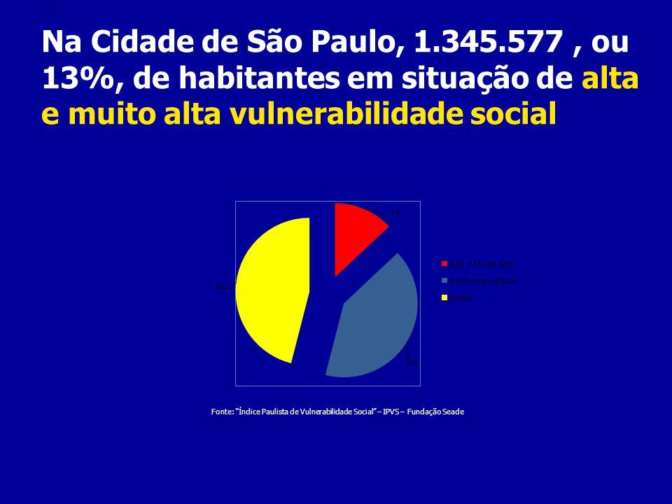 Fonte: Índice Paulista de Vulnerabilidade Social – IPVS – Fundação Seade Na Cidade de São Paulo, 1.345.577, ou 13%, de habitantes em situação de alta