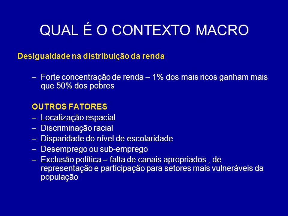 QUAL É O CONTEXTO MACRO Desigualdade na distribuição da renda –Forte concentração de renda – 1% dos mais ricos ganham mais que 50% dos pobres OUTROS F