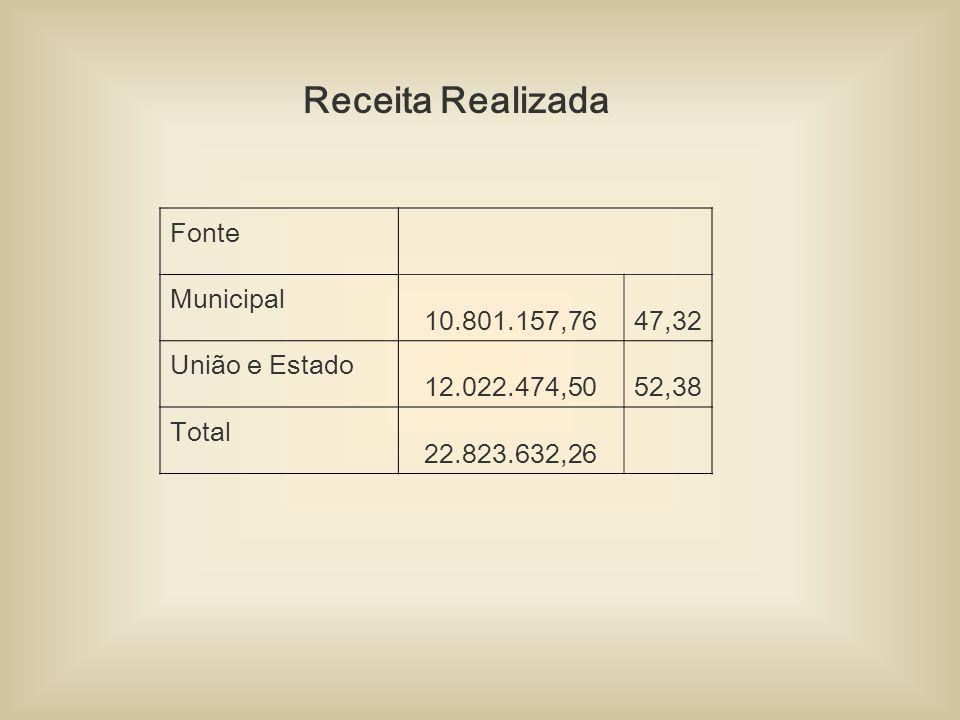 Receita Realizada Fonte Municipal 10.801.157,7647,32 União e Estado 12.022.474,5052,38 Total 22.823.632,26
