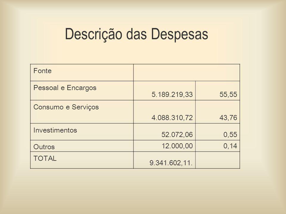 Descrição das Despesas Fonte Pessoal e Encargos 5.189.219,3355,55 Consumo e Serviços 4.088.310,7243,76 Investimentos 52.072,060,55 Outros 12.000,000,14 TOTAL 9.341.602,11.