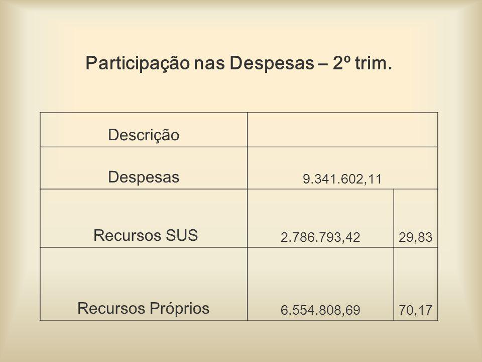Participação nas Despesas – 2º trim.