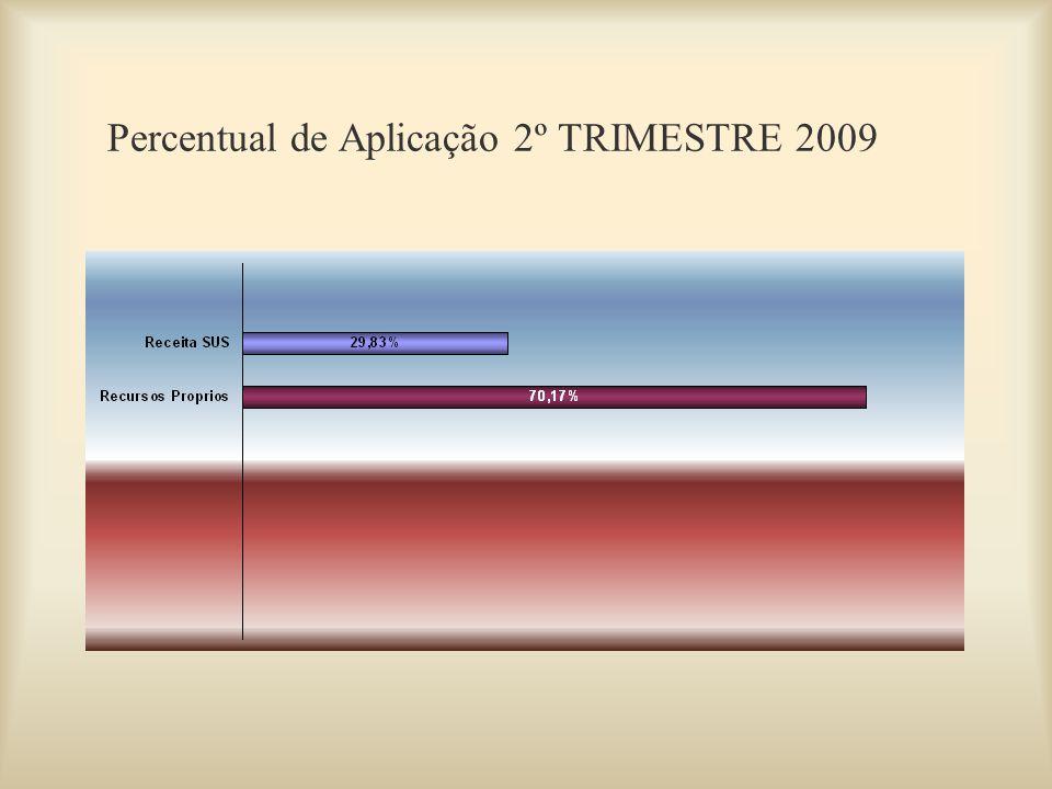 Percentual de Aplicação 2º TRIMESTRE 2009