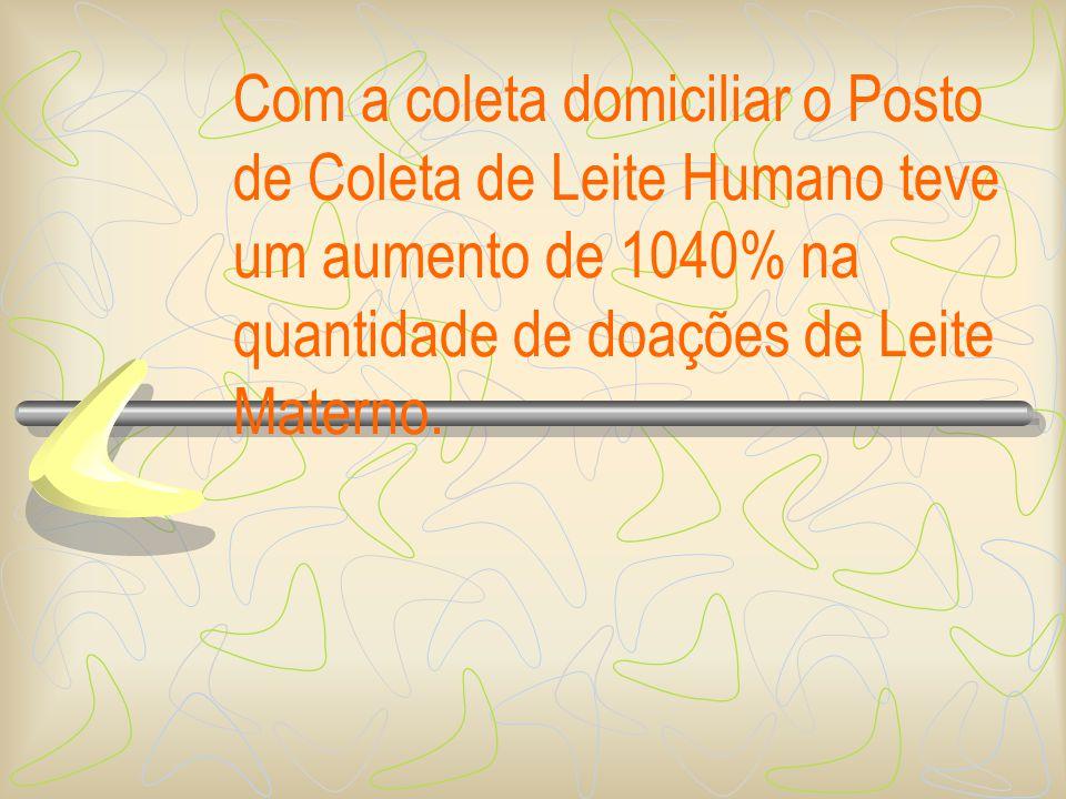 Com a coleta domiciliar o Posto de Coleta de Leite Humano teve um aumento de 1040% na quantidade de doações de Leite Materno.
