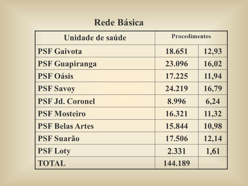 Rede Básica Unidade de saúde Procedimentos PSF Gaivota18.65112,93 PSF Guapiranga23.09616,02 PSF Oásis17.22511,94 PSF Savoy24.21916,79 PSF Jd.
