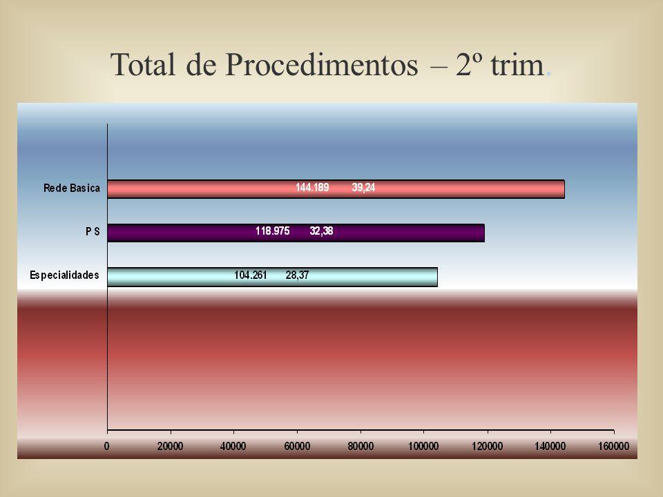 Total de Procedimentos – 2º trim.