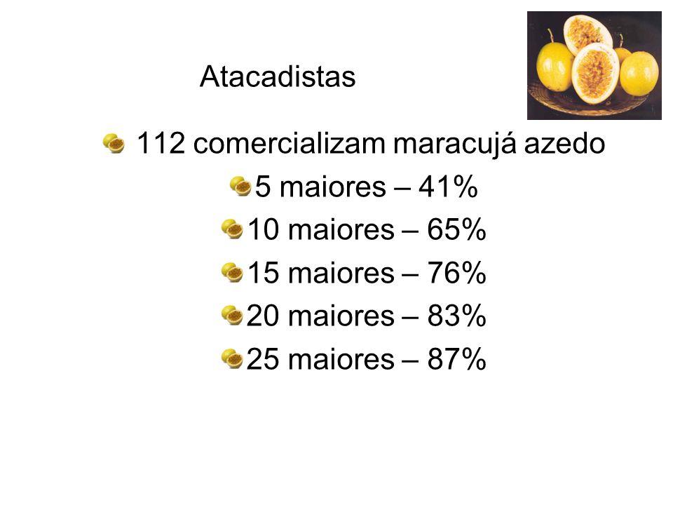 Atacadistas 112 comercializam maracujá azedo 5 maiores – 41% 10 maiores – 65% 15 maiores – 76% 20 maiores – 83% 25 maiores – 87%