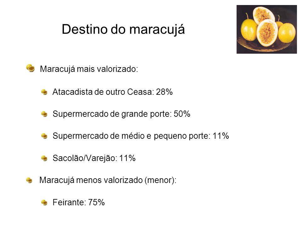 Destino do maracujá Maracujá mais valorizado: Atacadista de outro Ceasa: 28% Supermercado de grande porte: 50% Supermercado de médio e pequeno porte: