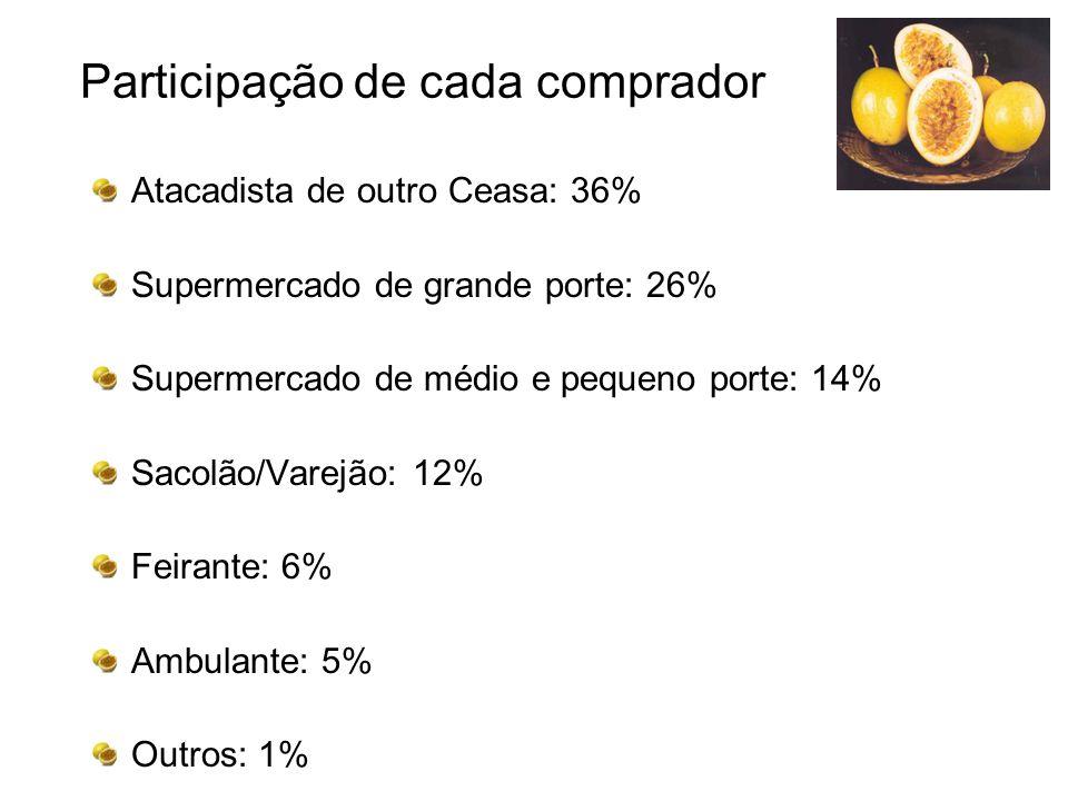 Participação de cada comprador Atacadista de outro Ceasa: 36% Supermercado de grande porte: 26% Supermercado de médio e pequeno porte: 14% Sacolão/Var