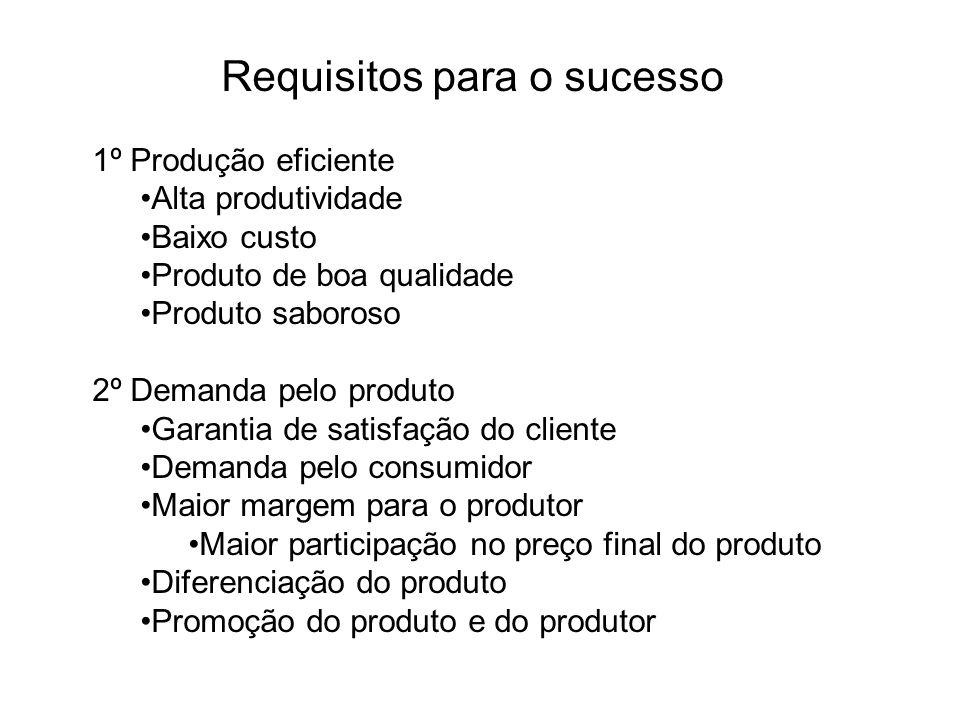 Requisitos para o sucesso 1º Produção eficiente Alta produtividade Baixo custo Produto de boa qualidade Produto saboroso 2º Demanda pelo produto Garan